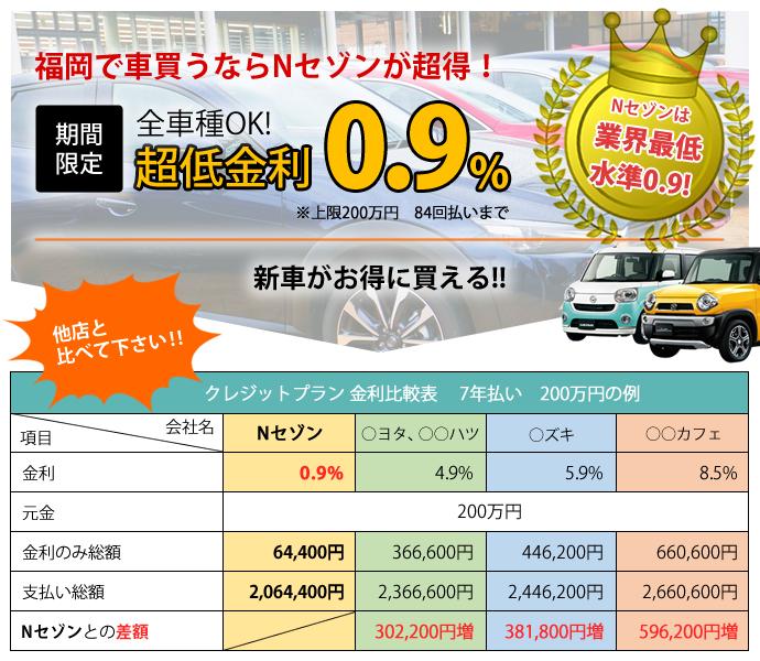 福岡で車買うならNセゾンが超得!